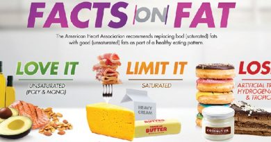 Fat foods: Which to avoid and which to consume